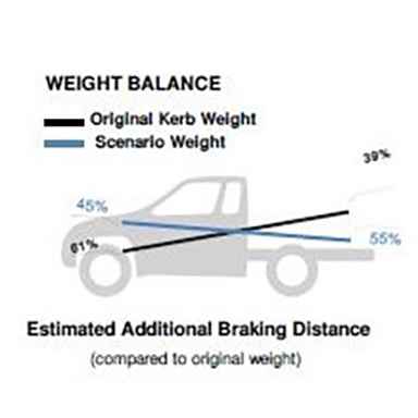 GVM and Axle Weight Analysis